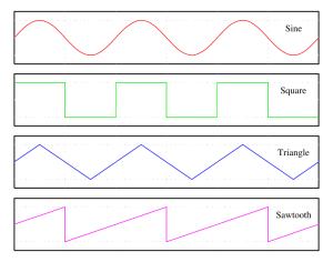 Various Wave Forms