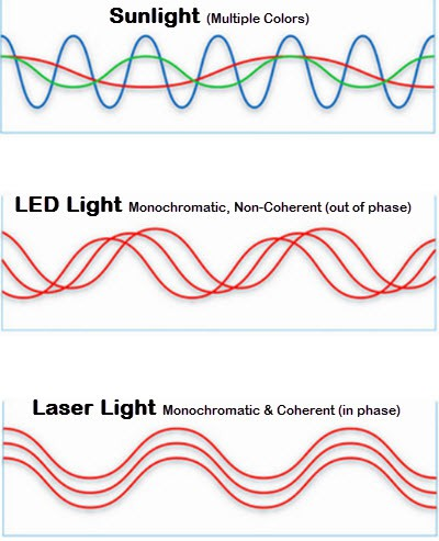 Sunlight - LED Light - Laser Light